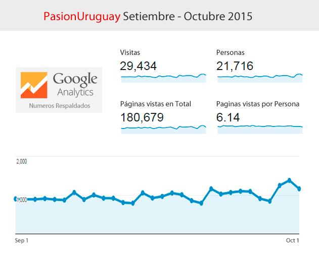 pasion-uruguay-setiembre-octubre-2015